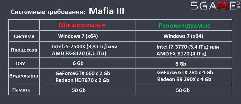 Мафия 3 системные требования на PC предварительно опубликованы